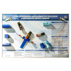 """Интерактивный электрифицированный стенд """"Схема расположения оборудования при подземном и капитальном ремонте скважин"""" с макетными образцами"""